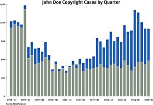 Bloomberg BNA - John Doe Copyright Cases
